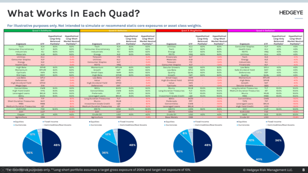 McCullough: What Can You Own In Both Quad 3 & Quad 4? - What Works