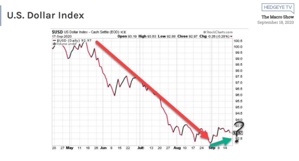 McCullough: What Higher Lows For The Dollar Are Signaling - 9 18 2020 12 56 40 PM