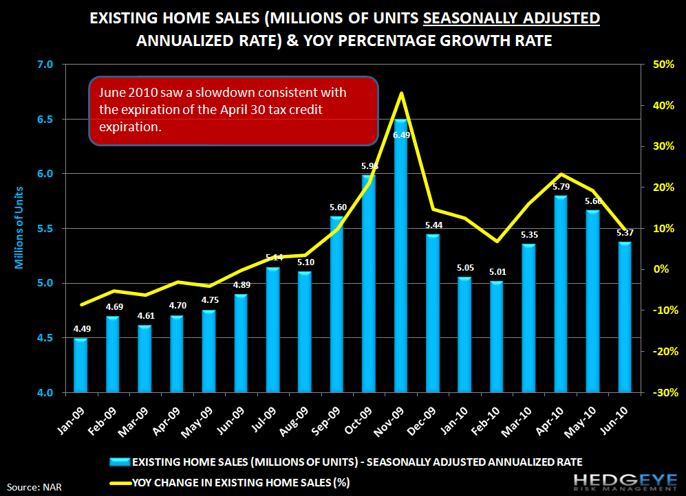 THE FOREST OR THE TREES: EXISTING HOME SALES & NEW HOME SALES - home sales  1