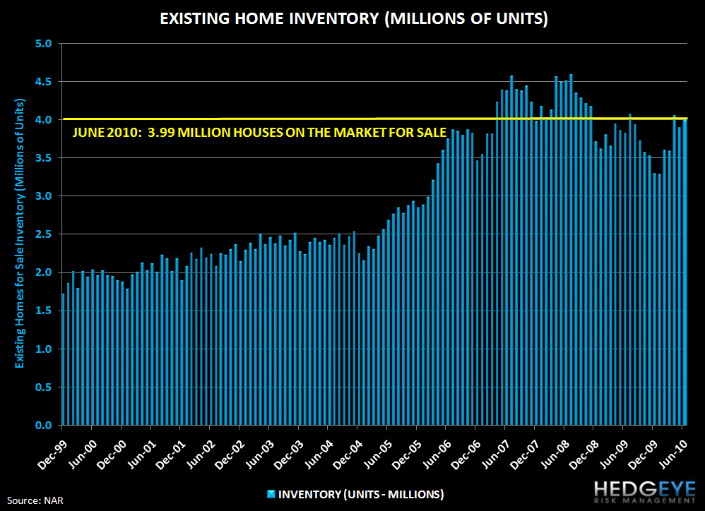 THE FOREST OR THE TREES: EXISTING HOME SALES & NEW HOME SALES - home sales inventory