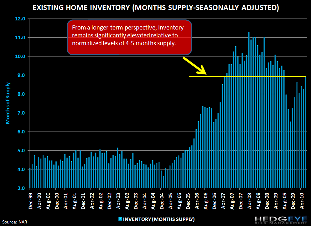 THE FOREST OR THE TREES: EXISTING HOME SALES & NEW HOME SALES - inventory long term months supply
