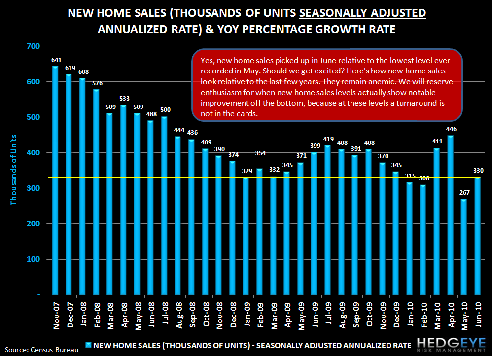 THE FOREST OR THE TREES: EXISTING HOME SALES & NEW HOME SALES - new home sales 2007 present