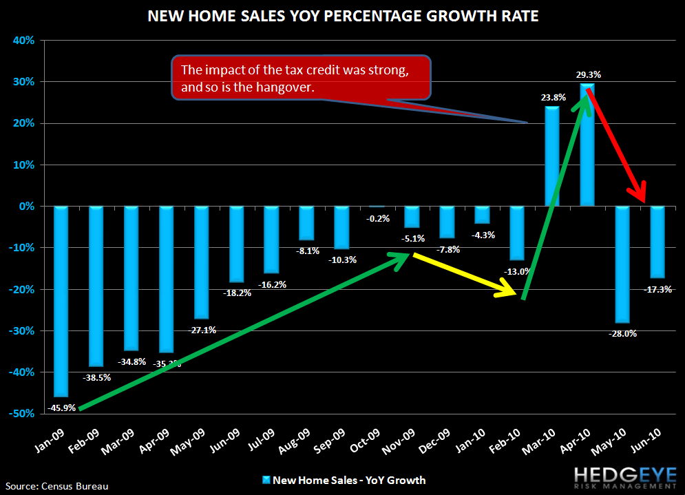 THE FOREST OR THE TREES: EXISTING HOME SALES & NEW HOME SALES - yoy