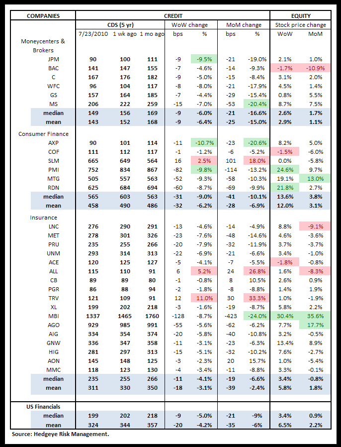 WEEKLY RISK MONITOR FOR FINANCIALS - BROADLY POSITIVE - cds