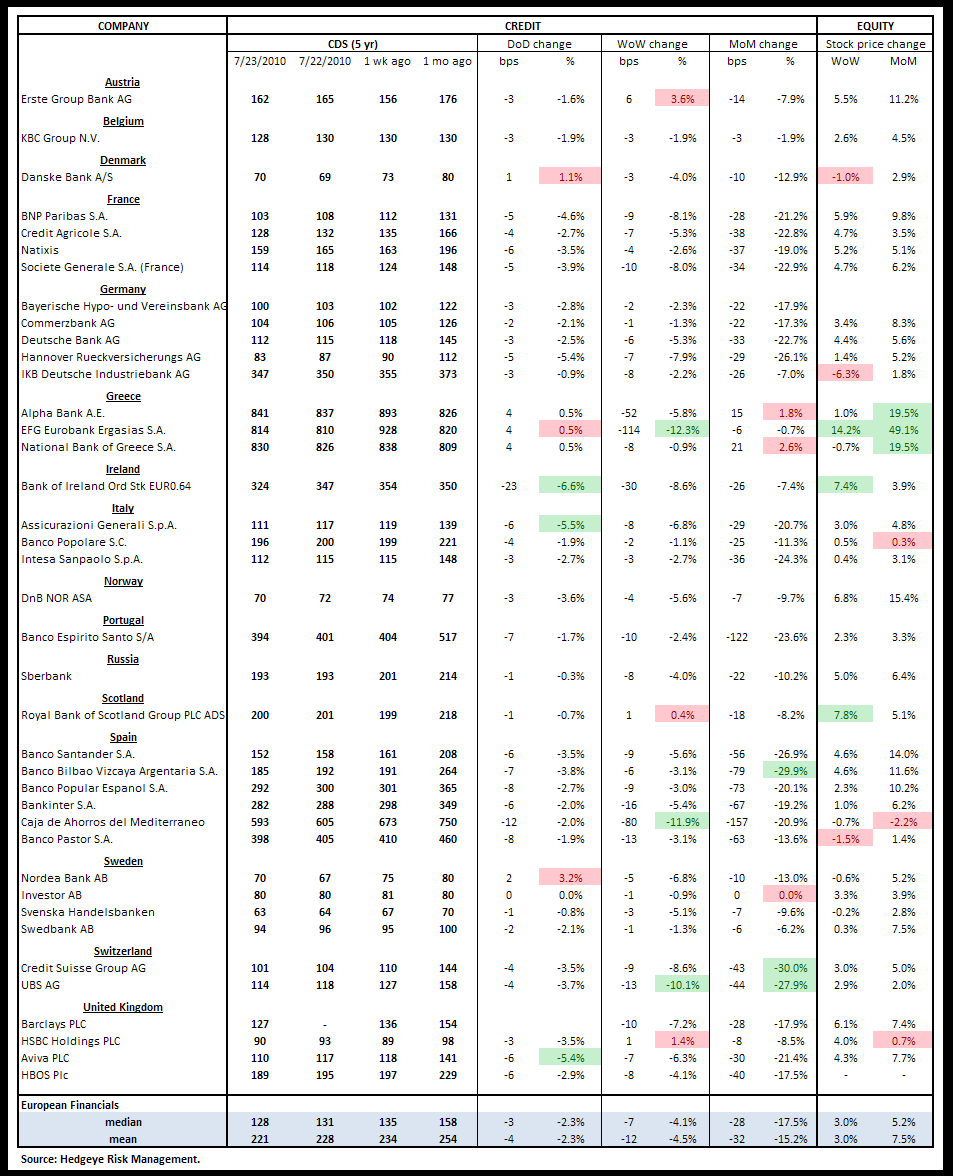 WEEKLY RISK MONITOR FOR FINANCIALS - BROADLY POSITIVE - euro cds