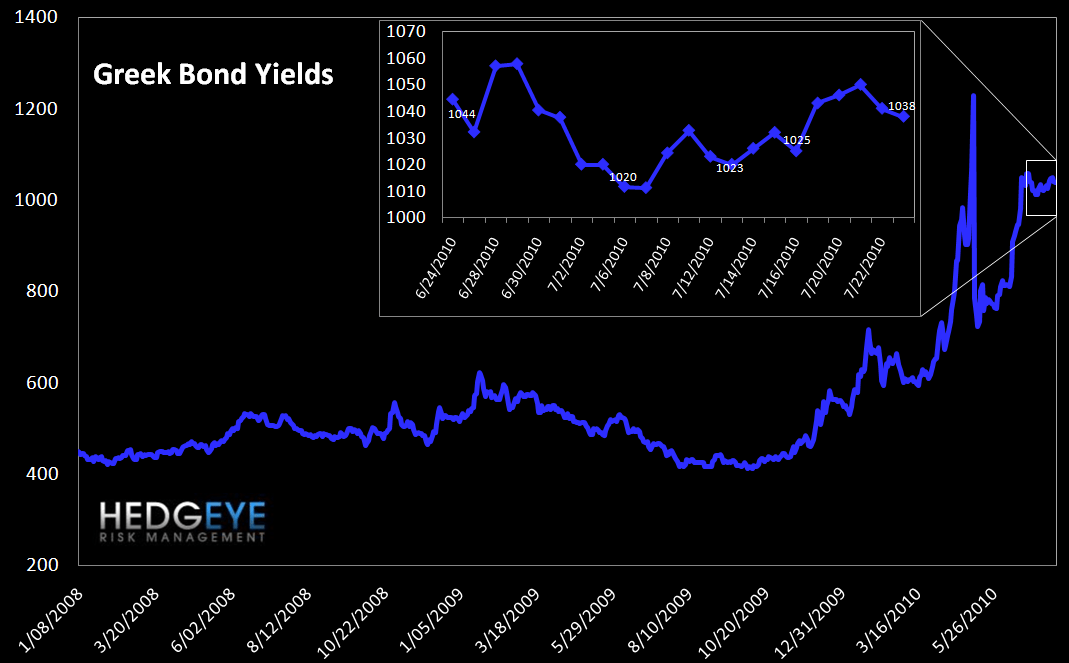 WEEKLY RISK MONITOR FOR FINANCIALS - BROADLY POSITIVE - greek bond