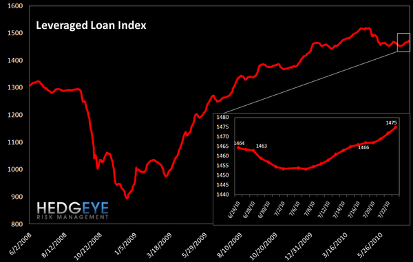 WEEKLY RISK MONITOR FOR FINANCIALS - BROADLY POSITIVE - leveraged loan