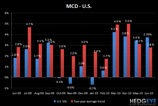 MCD – THE MCDONALDS CONUNDRUM - MCD US