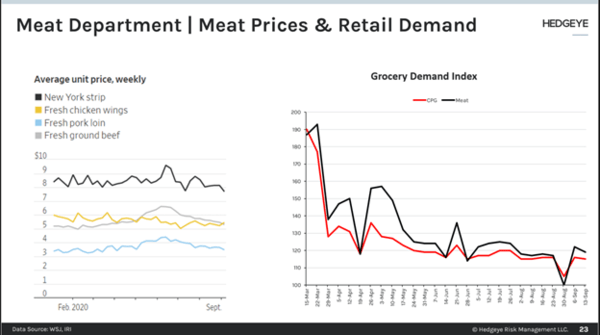 Meat Prices Return To Pre-Pandemic Levels - meat1