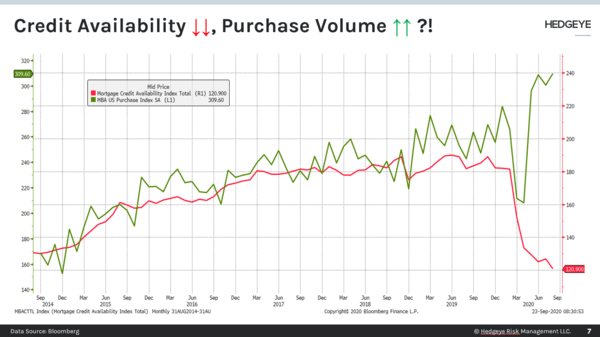 CHART OF THE DAY: Credit Availability ↓ Purchase Volume ↑  - CoD Credit Down Vol Up