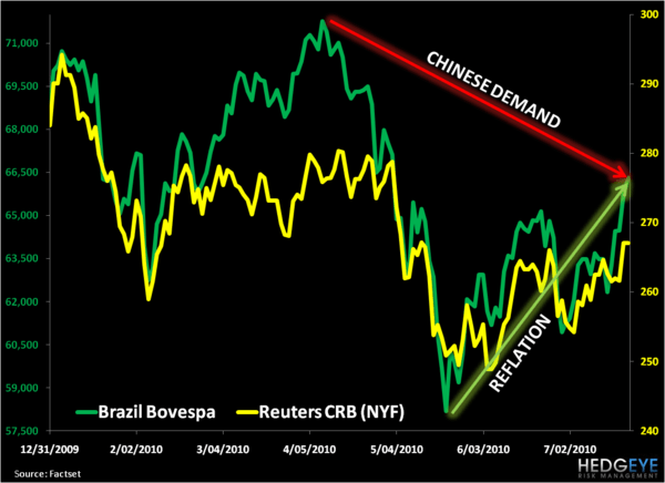 Potential Inflection Points In Brazil - Bovespa