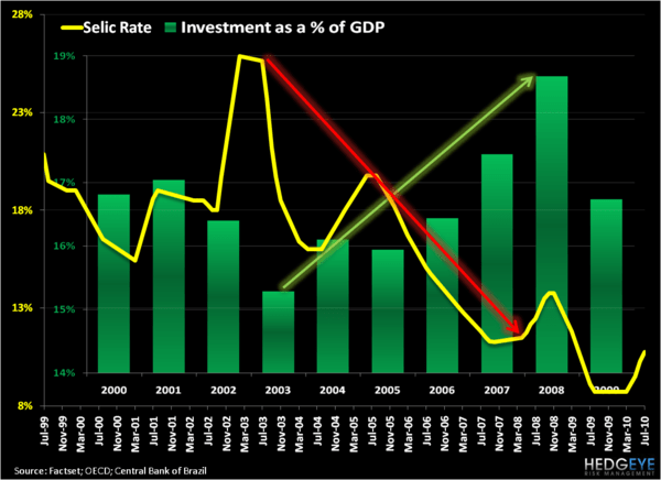 Potential Inflection Points In Brazil - Brazil Investment as a   of GDP