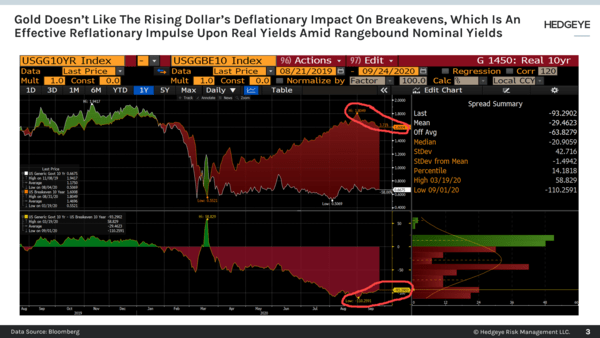 CHART OF THE DAY: Gold Doesn't Like Rising Dollar's Deflationary Impact On Breakevens - Chart of the Day