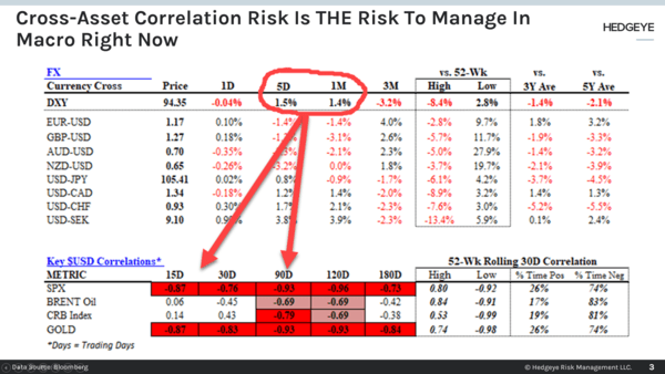 CHART OF THE DAY: Cross-Asset Correlation Risk Is THE Risk To Manage  - Chart of the Day