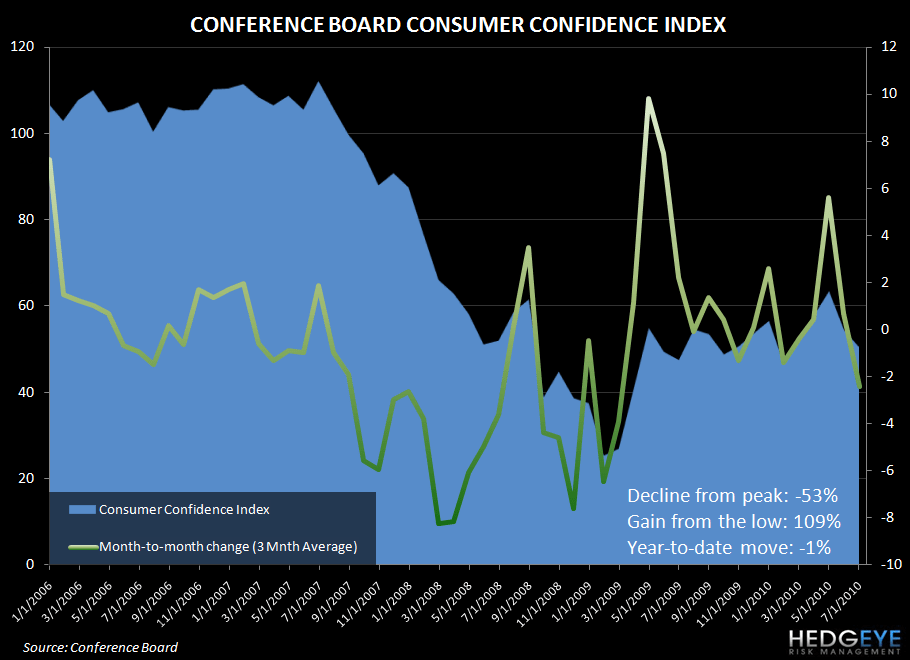 CONSUMERS ARE NOT SEEING GREEN LIKE THE S&P 500 - conf board cons conf