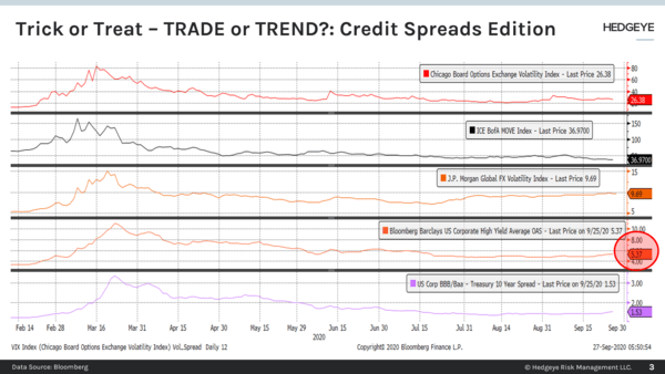 CHART OF THE DAY: Trick Or Treat - Trade Or Trend?  - Chart of the Day