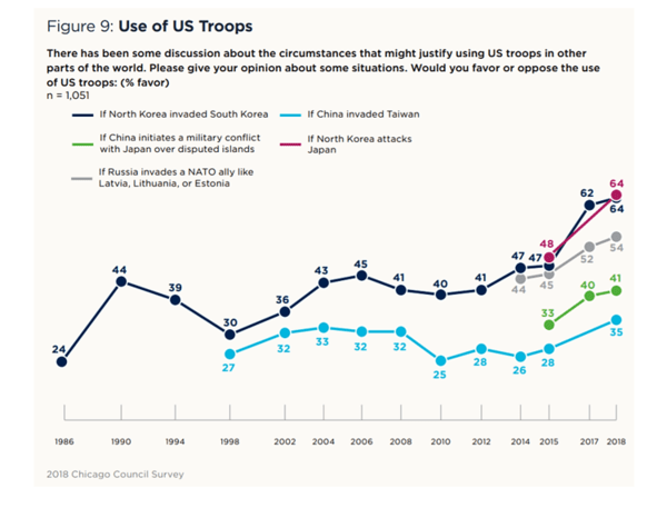 "Both Democrats & Republicans Want An ""Active"" America In World Affairs - Troop 5"