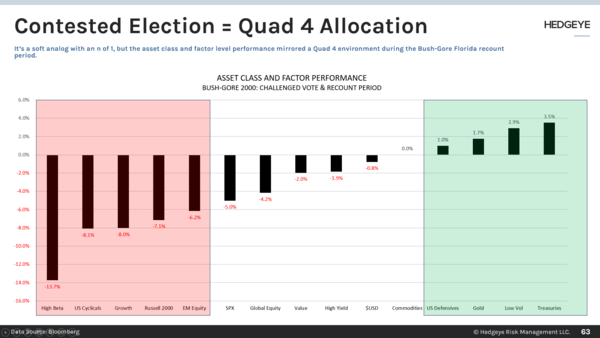 CHART OF THE DAY: Contested Election = #Quad4 Allocation  - 63
