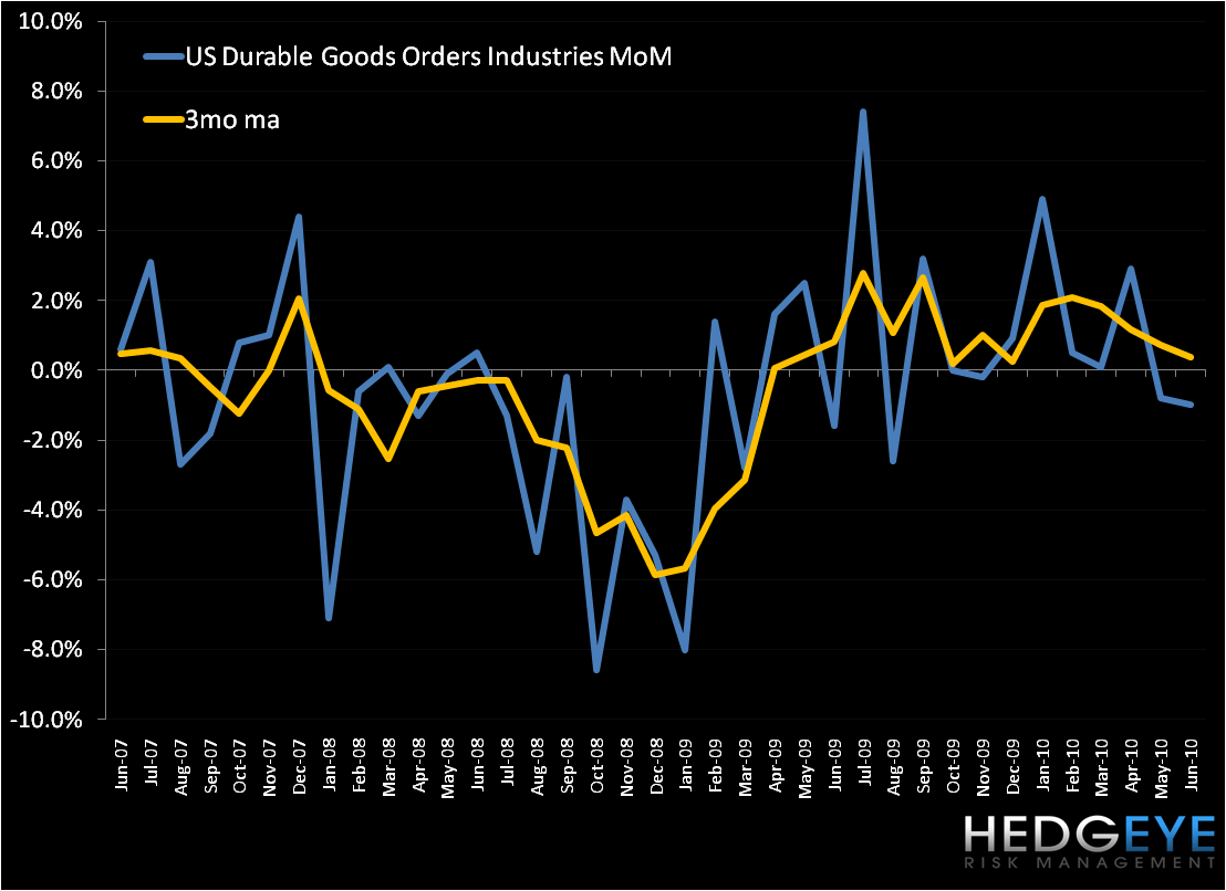 Durable Goods Disappoint - US Durable Goods