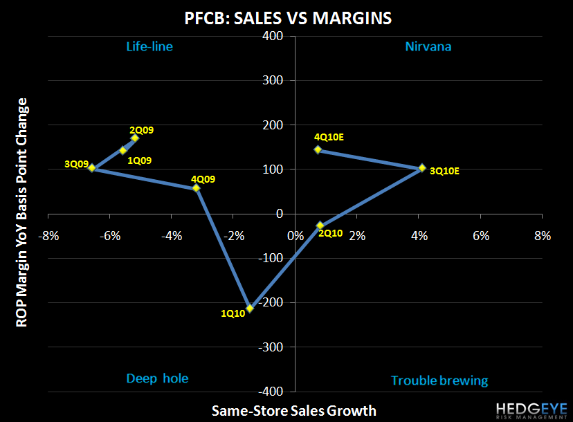 PFCB – GOING AGAINST MACRO - PFCB SIGMA