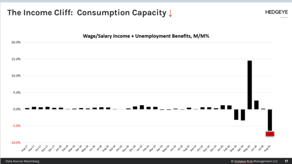 CHART OF THE DAY: Consumption Capacity ↓ - CoD Consumption Capacity