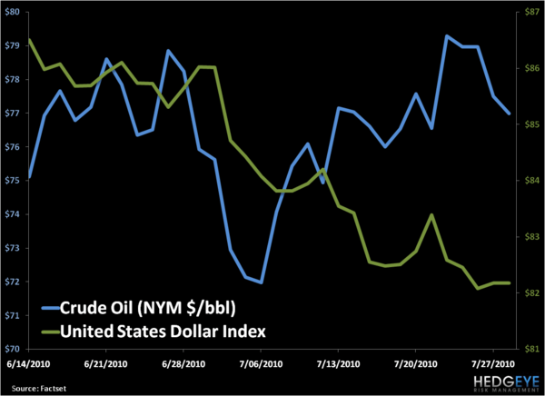 What is Hedgeye Thinking On Oil? - 1