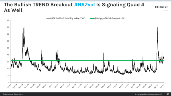 CHART OF THE DAY: Breakout #NazVol Signals #Quad4 - 30