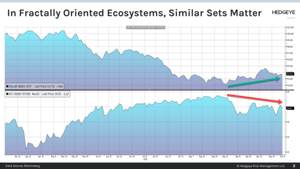 CHART OF THE DAY: Similar Sets Matter - Chart of the Day