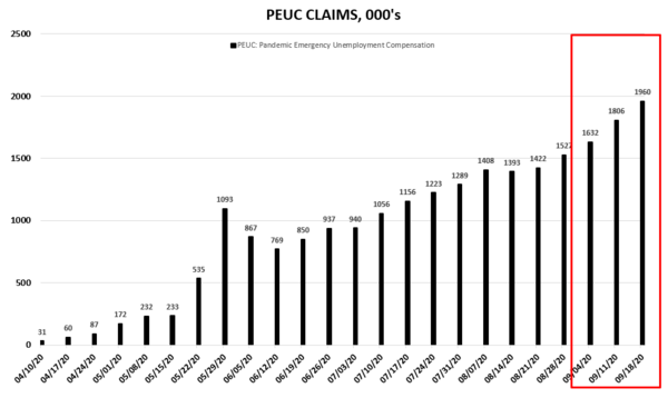 Sloth Speed | Initial Claims Holding North of 800K  - PEUC