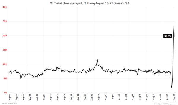 Sloth Speed | Initial Claims Holding North of 800K  - Total unemployed II