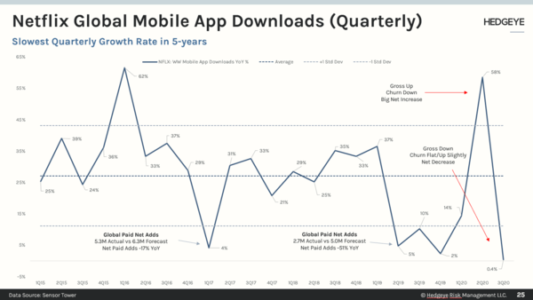 CHART OF THE DAY: Slowest App Download Rate In 5 Years For $NFLX - 20201008 EL Chart2