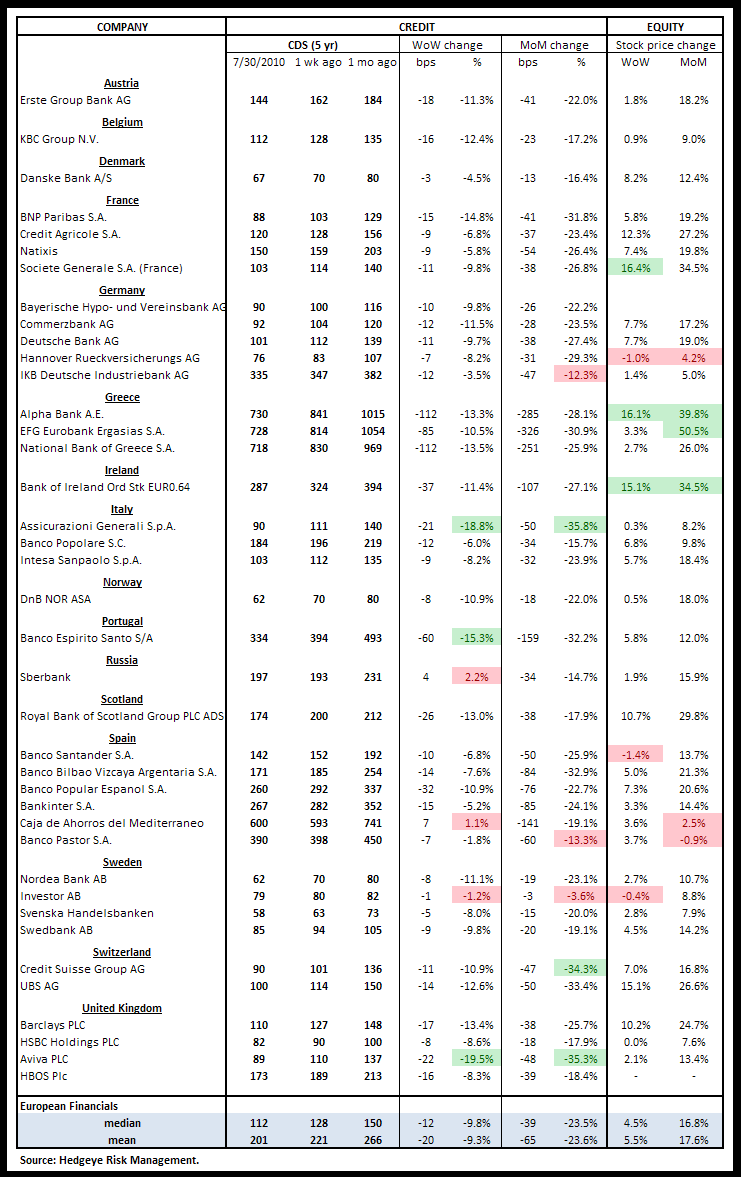 WEEKLY RISK MONITOR FOR FINANCIALS - VERY POSITIVE - euro cds