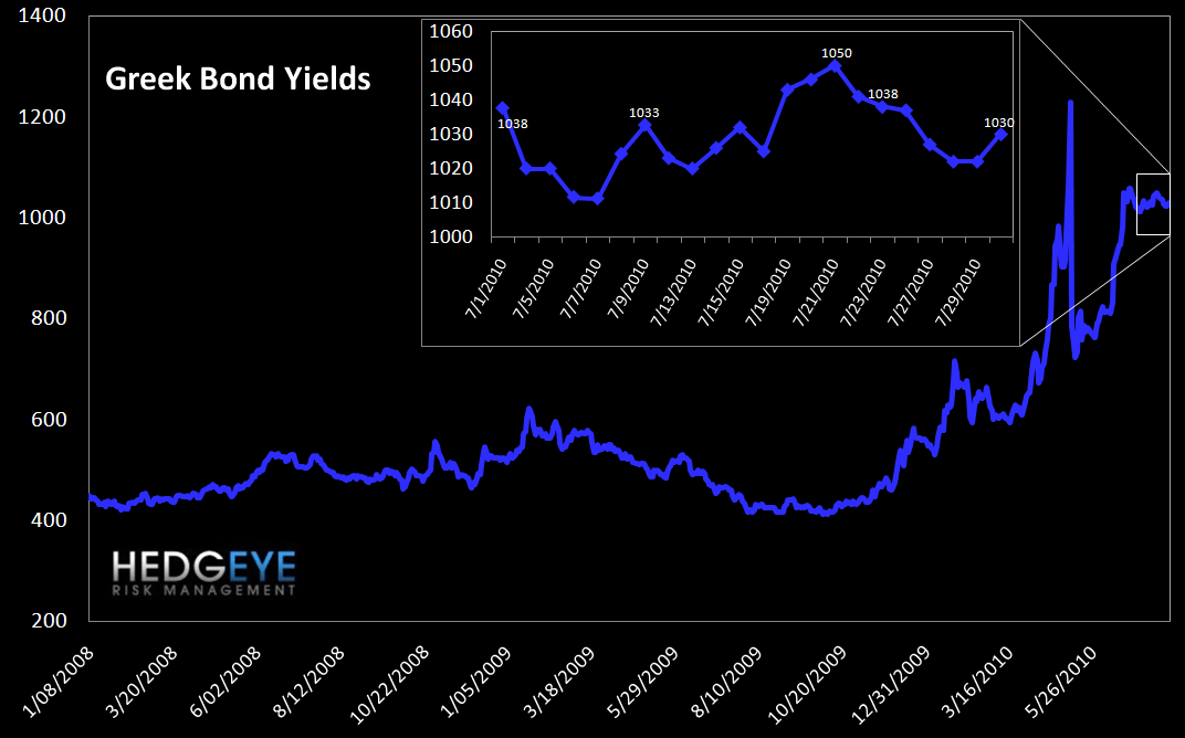 WEEKLY RISK MONITOR FOR FINANCIALS - VERY POSITIVE - greek bonds