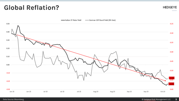 CHART OF THE DAY: Global Reflation? - CoD Eur Yields
