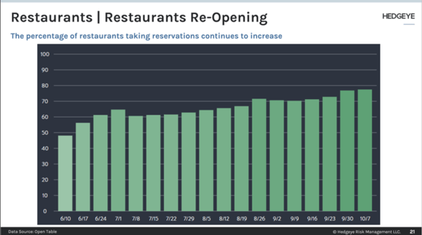 Restaurant Re-openings Increase → Consumer Willingness Lags - mjt1