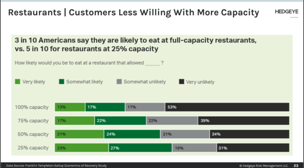 Restaurant Re-openings Increase → Consumer Willingness Lags - mjt2