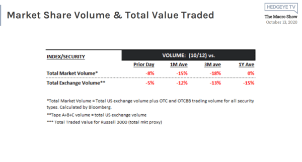McCullough: Volatility ↑ Volume ↓ = #Quad4 Outlook  - 10 13 2020 10 44 08 AM