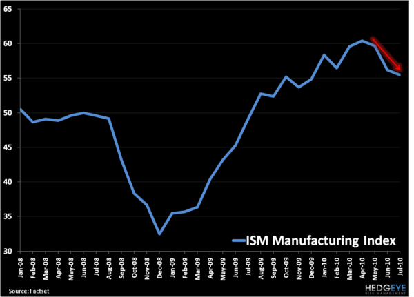 Bullish? ISM Manufacturing Index - 1