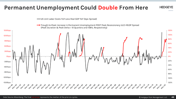 CHART OF THE DAY: Permanent Unemployment Could Double Again - Slide46