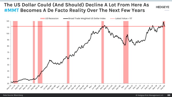 CHART OF THE DAY: #MMT Could Seriously Cripple The Dollar  - 88