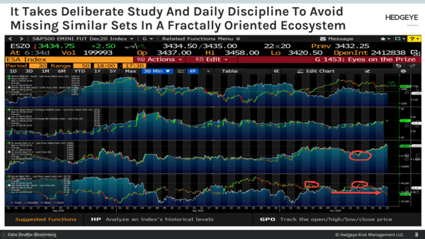 CHART OF THE DAY: Deliberate Study & Daily Discipline Required  - Chart of the Day