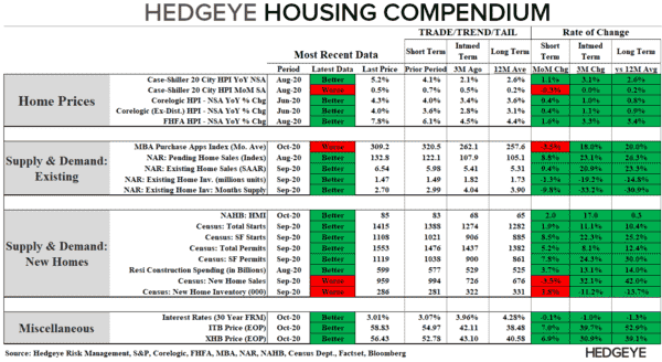 CHART OF THE DAY: Hedgeye Housing Compendium  - CoD Housing Compendium
