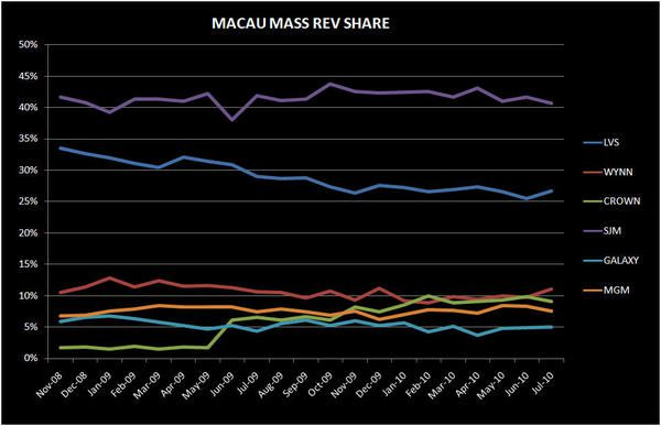 DEEP DIVE IN MACAU'S JULY NUMBERS - MACAU4