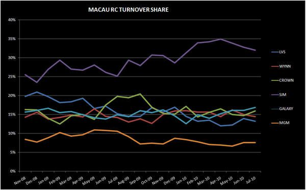 DEEP DIVE IN MACAU'S JULY NUMBERS - chart2