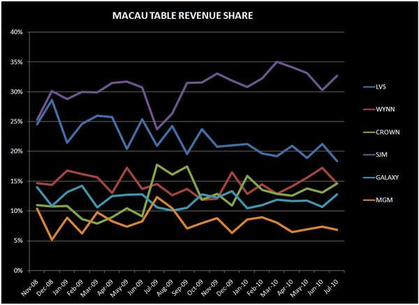 DEEP DIVE IN MACAU'S JULY NUMBERS - macau1