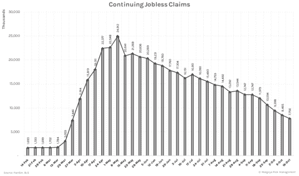 Continuing Claims Still Trending Lower For The Wrong Reasons - Continue