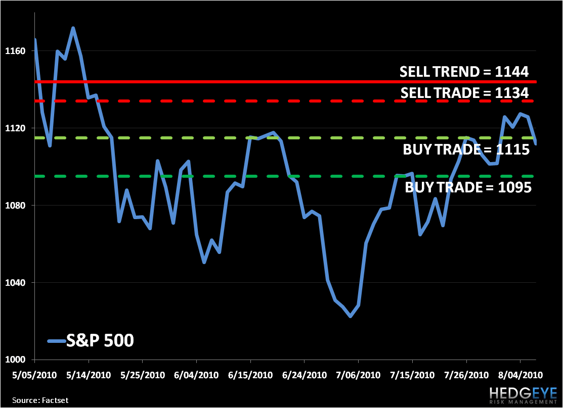 Bear Market Macro: SP500 Levels, Refreshed... - 1