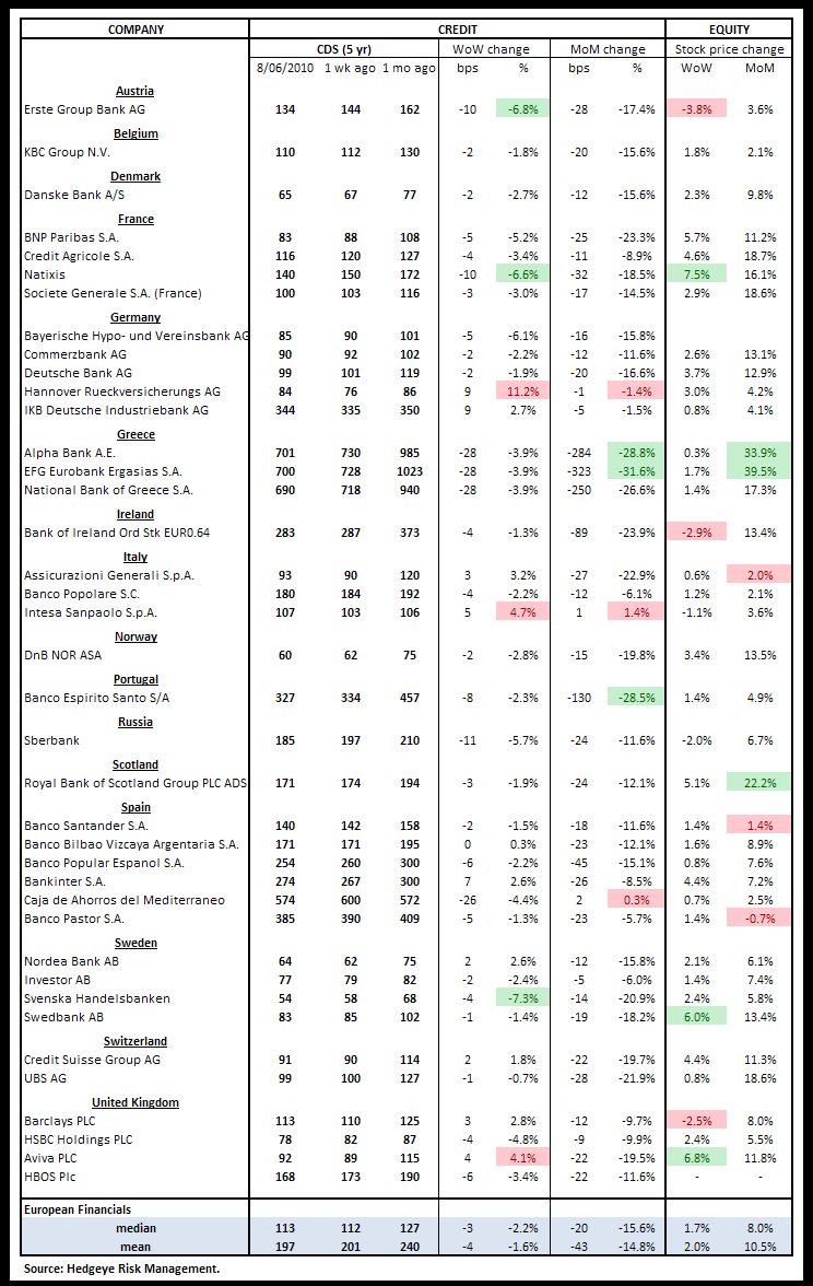 WEEKLY RISK MONITOR FOR FINANCIALS - ANOTHER POSITIVE WEEK - cds europe