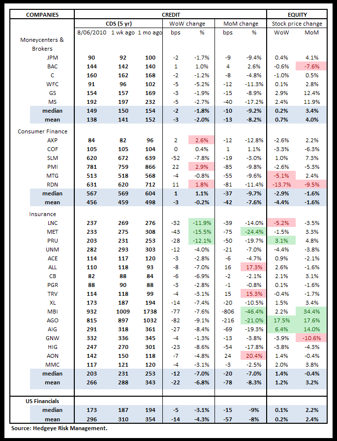 WEEKLY RISK MONITOR FOR FINANCIALS - ANOTHER POSITIVE WEEK - cds us