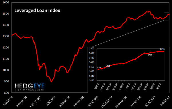 WEEKLY RISK MONITOR FOR FINANCIALS - ANOTHER POSITIVE WEEK - leveraged loan